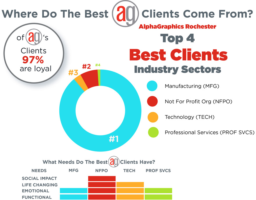 Best Clients Infographic
